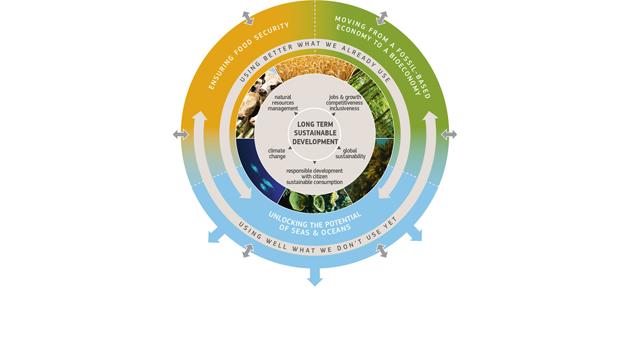 European Bioeconomy Panel – výzva pro zájemce o členství