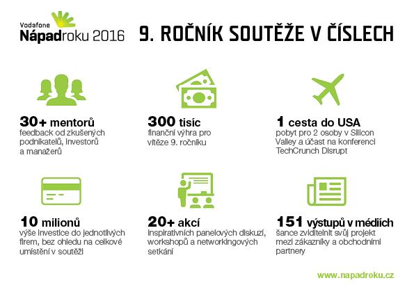 Nápad roku_9. ročník infografika