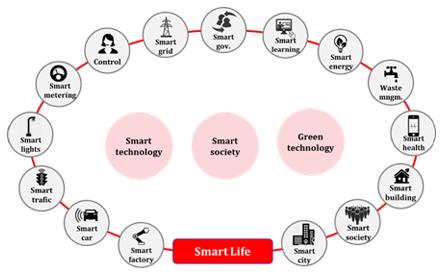 smart_life